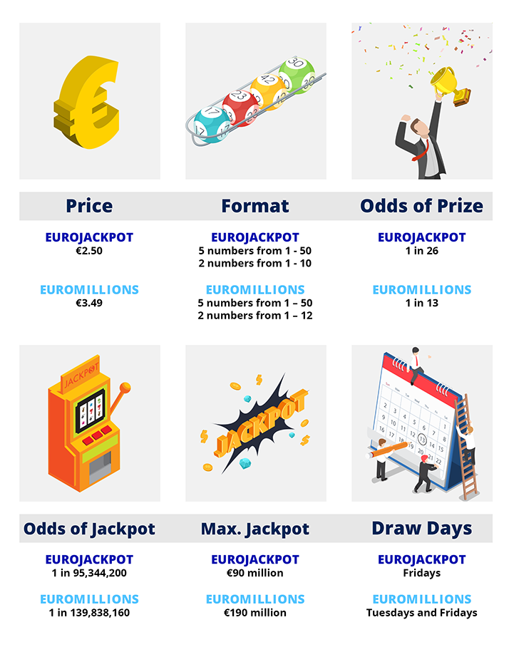 Lotto Vs Eurojackpot